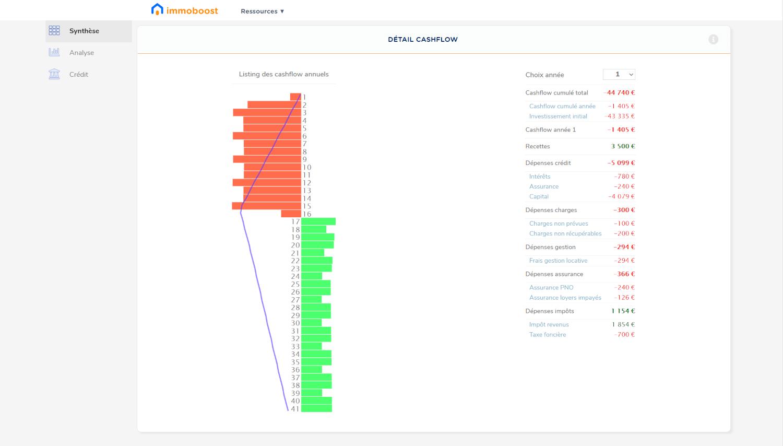 cashflow simulation rendement locatif sur ordinateur